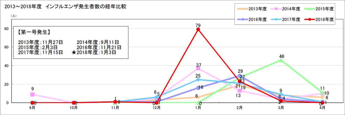 インフルエンザグラフ